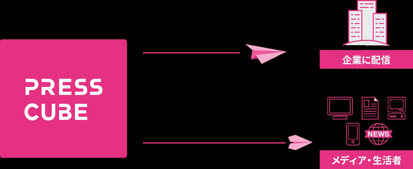 保有する企業データベース約120,000社の中から最大150社を任意に選択してリリースを配信